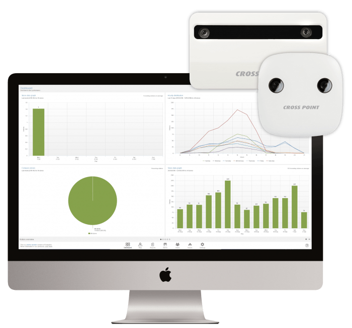 3D Camera Counter with Analytics Dashboard on iMac - Cross Point